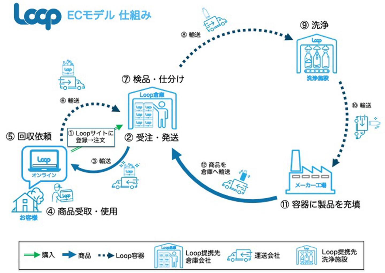 Loop ECモデル仕組み イメージ