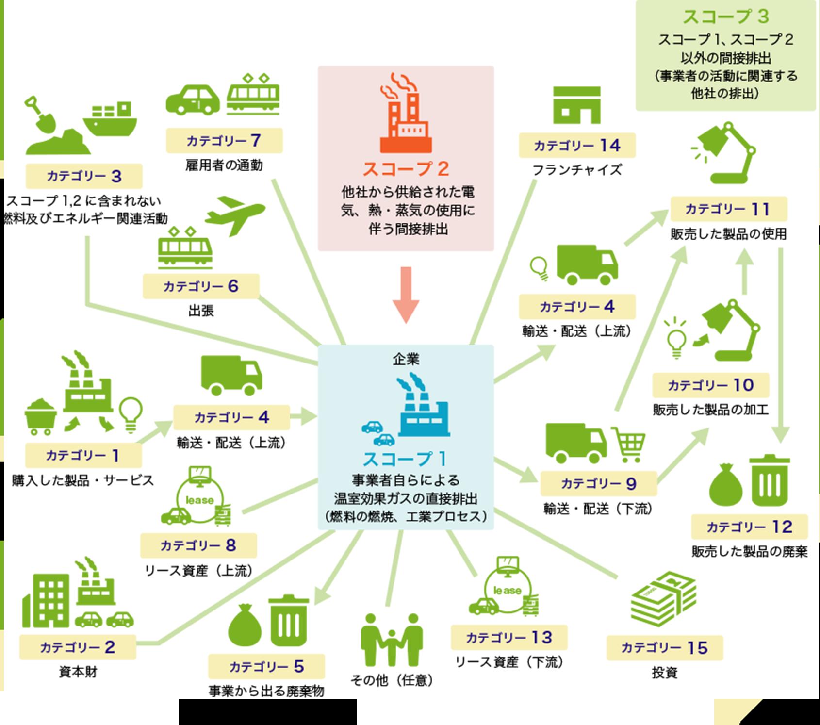 出典:環境省・経済産業省グリーンバリューチェーン・プラットフォームをもとに株式会社ウェイストボックスにて作成