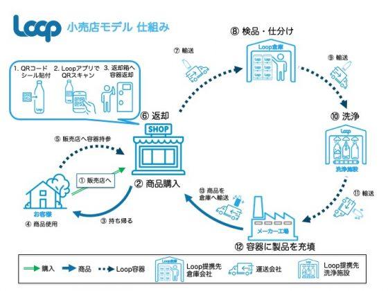 Loop 小売店仕組み図
